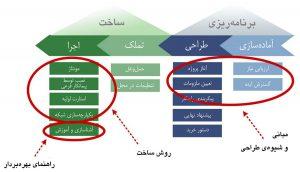 انواع آموزش در قسمتهای مختلف فرایند پروژهٔ مرکز داده