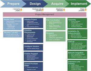 وظیفههای هریک از گامهای فرایند پروژهٔ مرکز داده