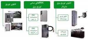 پنج روش توزیع برق برای رکهای فاوای مرکز داده
