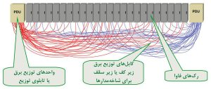 کابلکشی سیستم توزیع برق در مرکز داده سنتی