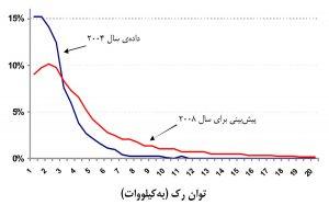 فراوانی مقدار مصرف برق در رکهای مرکز داده
