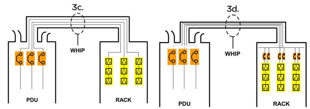 نمایش دو روش از چهار برتر توزیع برق رک مرکزداده