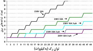 تعداد انشعابها یا ورودیهای برق ضروری رک، بهعنوان تابعی از ظرفیت برق رک مرکزداده