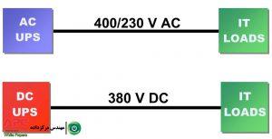 مقالهٔ مقایسهٔ کمّی میان دو روش توزیع برق مرکز داده : توزیع برق AC پربازده و توزیع برق DC
