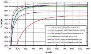 نمایش و مقایسهٔ بهرهوری سیستمهای تجاری UPS مرکز داده ؛ موجود در بازار (با برق AC و DC)