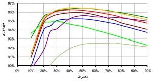 بهرهوری دستگاههای گوناگون مخابراتی DC مرکز داده ، موجود در بازار