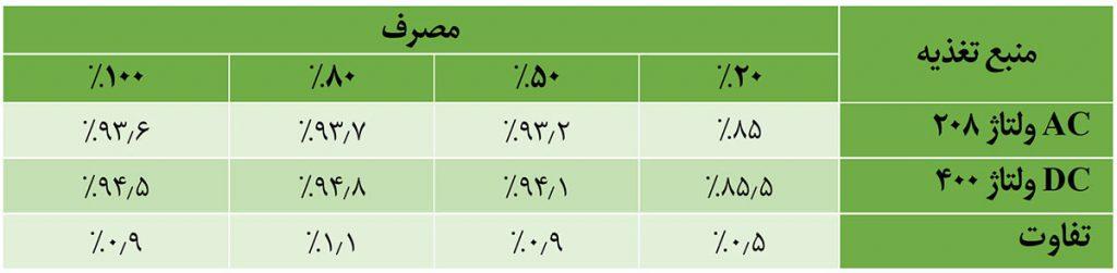 تفاوت بهرهوری منابع تغذیه AC و DC در مرکز داده (دلتا الکترونیکس)