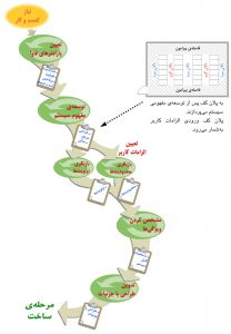 «پلان کف» ورودی اصلی توالی برنامهریزی سیستم مرکز داده است