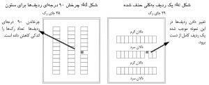 نمونهٔ تاثیر ستون بر تعداد بالقوهٔ جای رک مرکز داده: هنگامی که ستونها در دالان باشد؛ حالت c و d