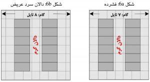 نمایش چهار گونه از گام استاندارد در چیدمان ردیفهای مرکز داده؛ حالت a و b