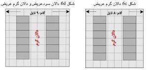 نمایش چهار گونه از گام استاندارد در چیدمان ردیفهای مرکز داده؛ حالت c و d