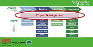 مقالهٔ پروژههای مرکز داده : مدیریت پروژه