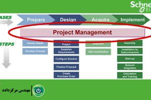 مقالهٔ پروژههای مرکز داده: مدیریت پروژه