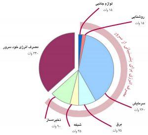 نمایش جزئیات مصرف انرژیِ یک سرور مرکز داده