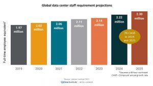 نمودار ستونی تعداد کلی کارکنان مرا کزدادهٔ جهان از سال ۲۰۱۹ و رشد آن تا سال ۲۰۲۵