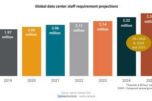 مراکز داده تا سال ۲۰۲۵ میباید ۳۰۰ هزار کارمند جدید پیدا کنند