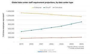 تعداد کلی کارکنان مراکز دادهٔ جهان از سال ۲۰۱۹ و رشد آن تا سال ۲۰۲۵، بهتفکیک نوع مرکز داده